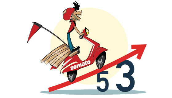 Zomato lists 53% higher on NSE